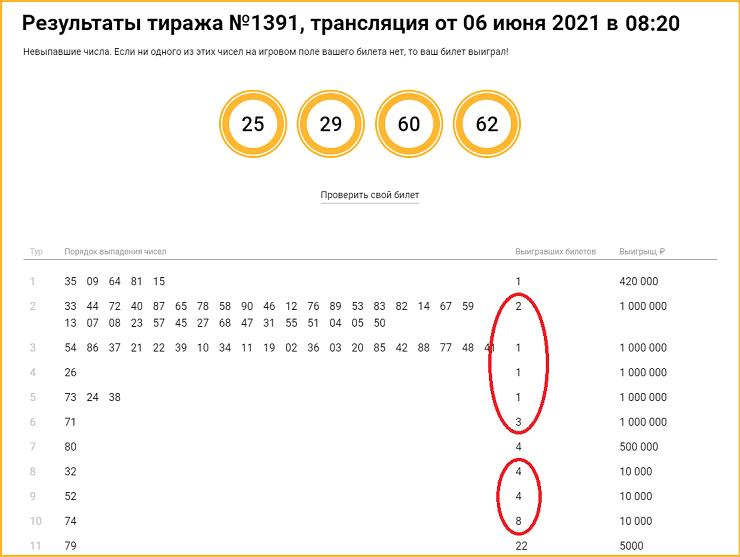 Самые крупные выигрыши 1391 тиража