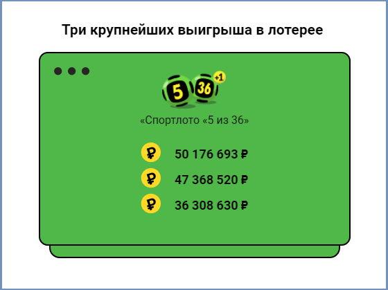 """Крупнейшие джекпоты в лотерее """"5 из 36"""""""