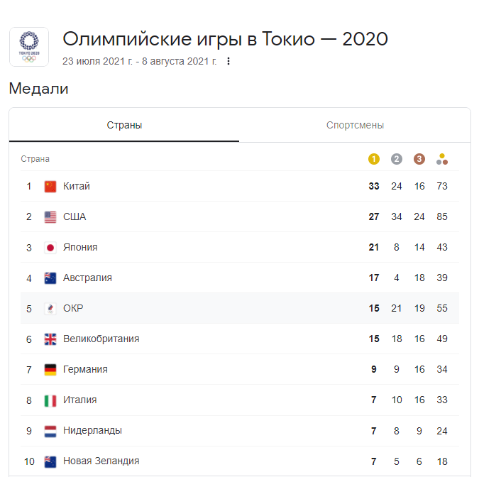 Олимпийские медали Токио-2020